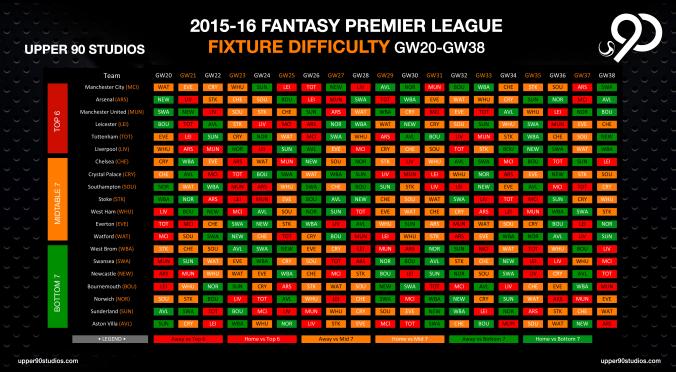 2015-16-FPL-Fixture-Difficulty-(GW20-GW38)-U90